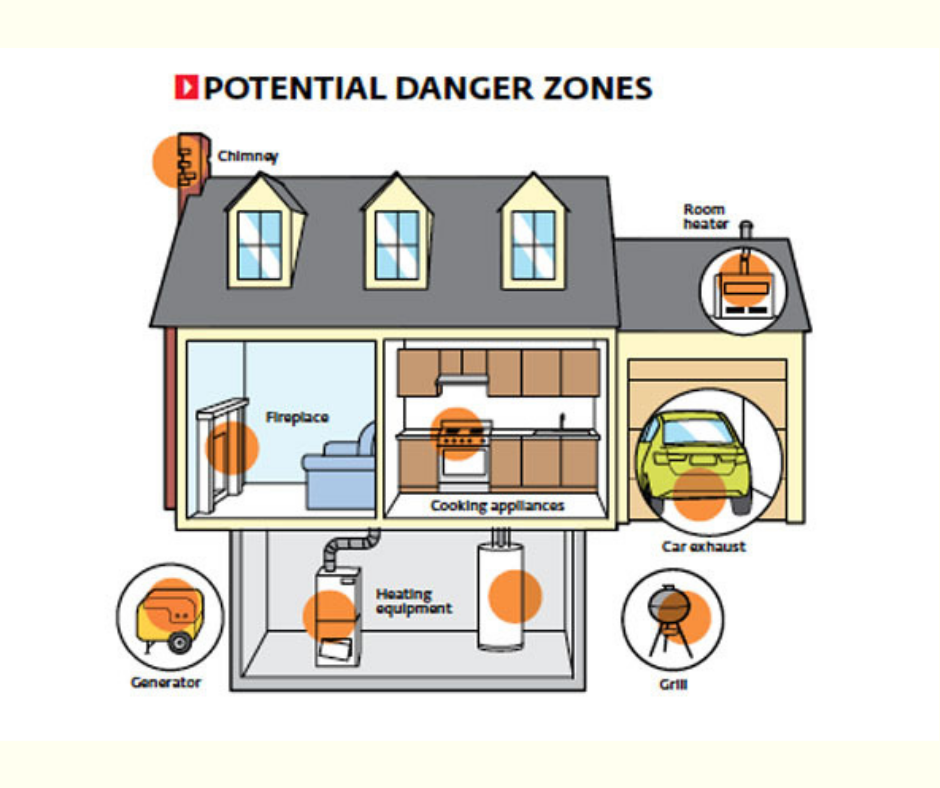 Avoid Carbon Monoxide Poisoning in Your Home